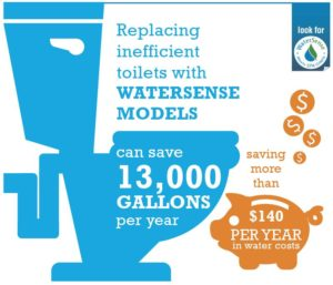EPA Replacing inefficient toilets with watersense models can save 13,000 gallons per year saving more than $140 per year in water